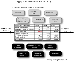 High Level Estimate Template by Software Size Estimation The 10 Step Software Estimation Process
