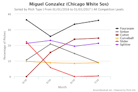Chicago White Sox Map by South Side Baseball Prospectus