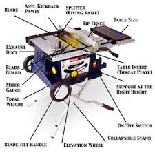 dewalt table saw guard dewalt table saw parts diagram diag simple print cabinet saws skewred
