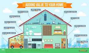Home Upgrades Improvement How To Add Value To Your Home