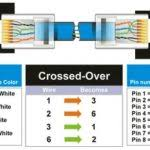 wiring diagram for cat5 crossover cable with rj45 patch cable in