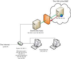 home network design project home network design dmz house design plans