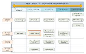 Project Tracker Excel Template Project Tracking Template Excel Laobingkaisuo Com