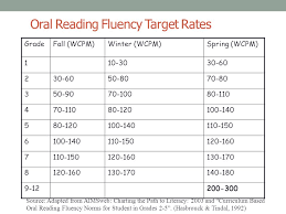 oral reading fluency target rates reading fluency pinterest