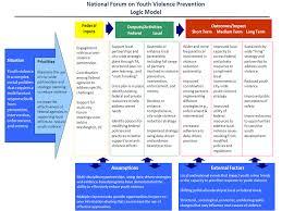 logic model youth gov