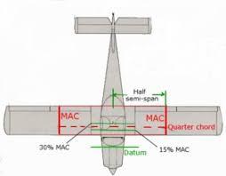 aerodynamic chord tutorial weight and balance