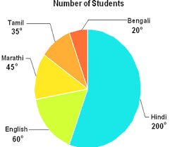 free printable cbse class 8 maths introduction to graphs
