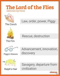 lord of the flies themes and messages 35 best lord of the flies images on pinterest high school english