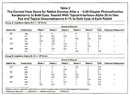 Legal Blindness Diopter Effect Of Topical Interferon Alpha 2b On Corneal Haze After