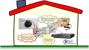 how to pre wire a house for security cameras