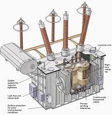 the basics of electrical transformers d u0026 f liquidators