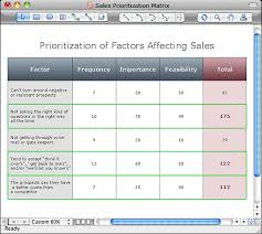 Help Desk Priority Matrix Seven Management And Planning Tools Conceptdraw Com