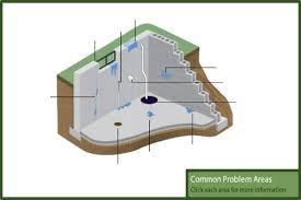 Wet Basement Waterproofing - basement waterproofing indianapolis a 1 indiana waterproofing