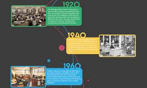 a 21st century timeline of office interior design illustrated by