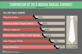 Glass Ceiling Salary Survey by What Is The Gender Wage Gap And Why Does It Exist