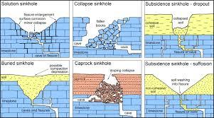 Sinkholes In Florida Map by Sinkhole Hazard Case Histories In Karst Terrains Quarterly