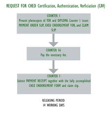 Certification Letter Of Endorsement Sample Our Office Of University Registrar De La Salle University