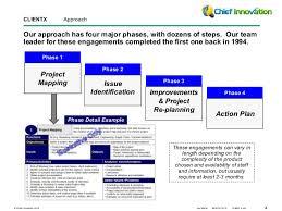 product development process improvement a post mortem