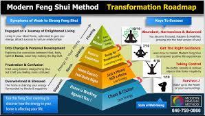 feng shui for homes u2013 york feng shui consultant u2013 will lestrange