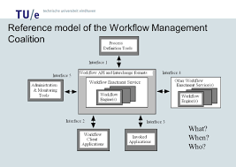 on the expressive power of petri net based workflow languages reference model of the workflow management coalition