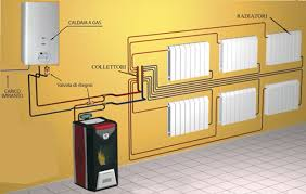 caldaia a pellet per riscaldamento a pavimento stufe a pellet termosifoni e acqua calda idee green