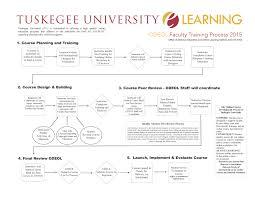 tuskegee university elearning