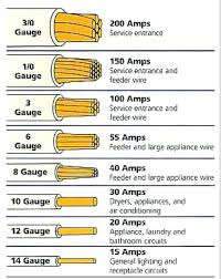electrical wire size chart color code for residential wire how to