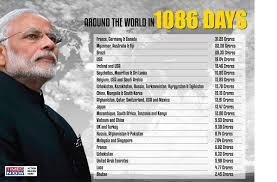 Modi Cabinet List Around The World In 3 Years Pm Modi U0027s Foreign Trip Expenses