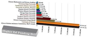 University Of Illinois Map State Allocates Money For Student Map Grants U2013 Lewis University U0027s