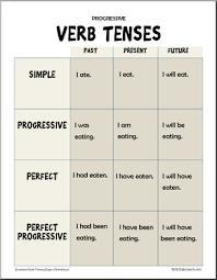 grammar posters progressive verb tense posters verb tense