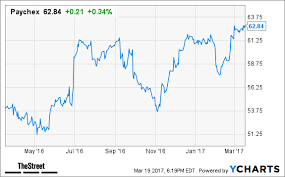 home depot black friday price time frame bet on home depot qualcomm and two more big names to outperform
