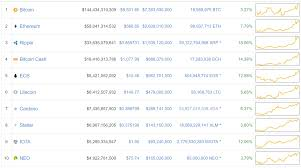 January Hold Cryptocurrency Picks Francis Common Mistakes To Avoid When Cryptocurrency Trading Coincentral