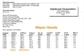 6 4 Hemi Improving Performance With Edelbrock Genii 426 Hemi Heads