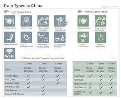 How To Say Chair In Chinese How To Choose Train Types U0026 Seat Class In China