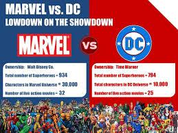 dc vs marvel film gross infographic marvel vs dc lowdown on the showdown