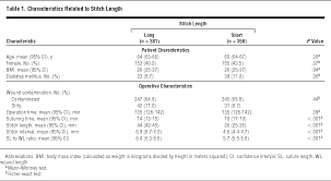 effect of stitch length on wound complications after closure of