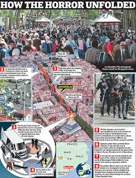 Map Of Barcelona Policewoman Kills Four Jihadis In Barcelona Daily Mail Online