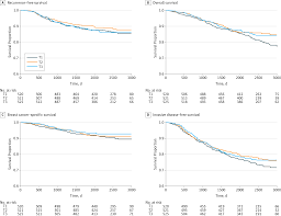 serum level of vitamin d at diagnosis and breast cancer survival