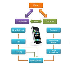 android application lifecycle which are the key components of an android application development