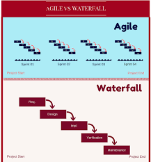 software development methodology agile vs waterfall differences in software development