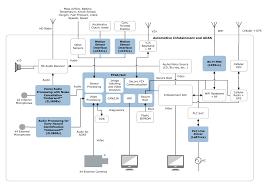 applications automotive microsemi