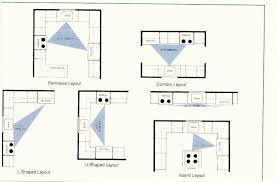 Galley Kitchen Layout Designs - kitchen design do u0027s and don u0027ts kitchen cabinets design layout