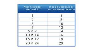 calculadora de salario diario integrado 2016 cómo calcular la prima vacacional y cuántos días de vacaciones te