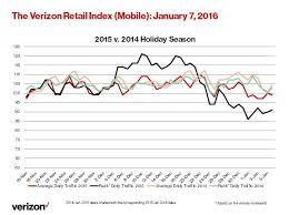 black friday verizon 2014 2015 verizon retail index tracks broadband and mobile holiday