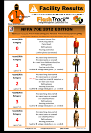 nfpa 70e arc flash table arc flash calculations arc flash program arc flash hazard analysis