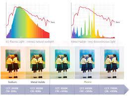 natural full spectrum lighting plasmabright plasma lighting systems benefits of full spectrum