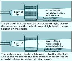 the scattering of light by colloids is called solutions2 jpg