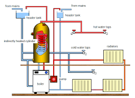 the cost u0026 price to fit and install central heating plumber day
