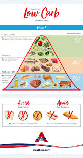 ketosis pyramid atkins low carb diet