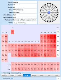 Metalloids On The Periodic Table Periodic Chart Of The Elements For Ipad
